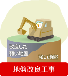地盤改良工事イラスト